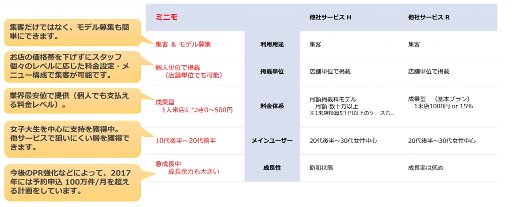 minimo(ミニモ)のご紹介-2