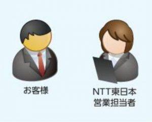 お客様のご要望をNTT東日本の営業担当者がお伺いします