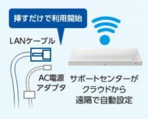 電源コードをコンセントに挿し、インターネットに繋がっているLANケーブルを挿せばOK!