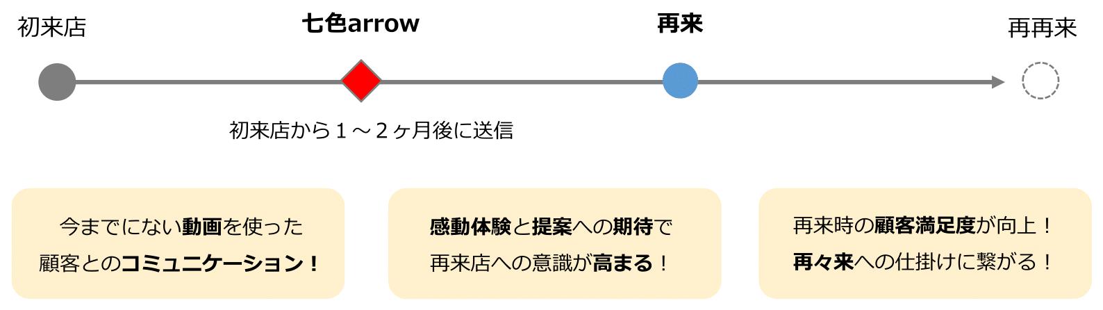新規再来率UPやブランディングに最適な動画サービス【七色arrow】-12