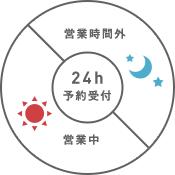 サロンボードWEB予約