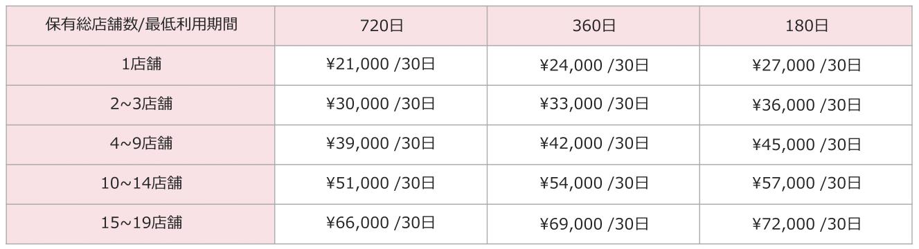 リジョブ掲載料金表、アドバンスプラン【地方料金】