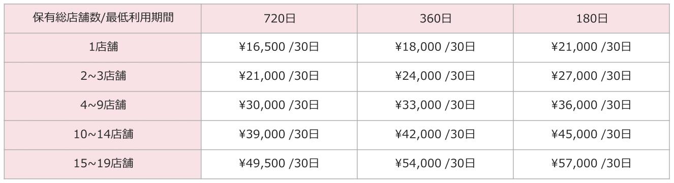 リジョブ掲載料金表、バリュープラン【地方料金】