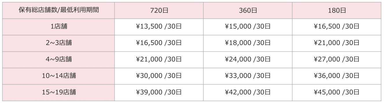 リジョブ掲載料金表、ベーシックプラン【地方料金】